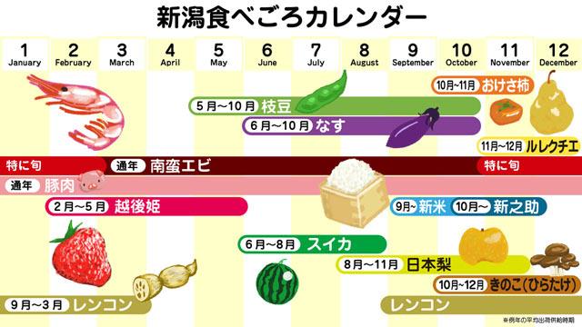 新潟食べごろカレンダー