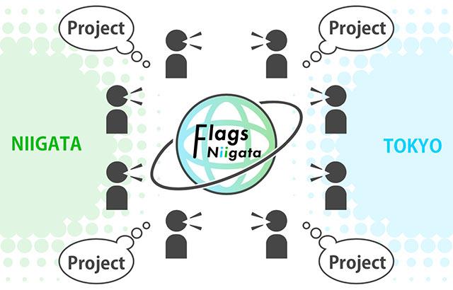 〈Flags Niigata〉のコミュニティ概念図