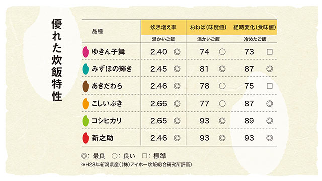 新潟県産のお米の炊き増え率・味度値・食味値の比較表